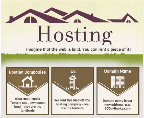 Understanding website hosting & domains: FAQs for confused authors